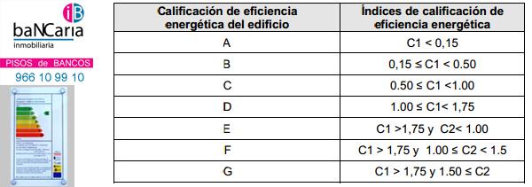 calificacion del certificado energetico edificios viviendas inmobiliaria bancaria pisos casas vivienda inmuebles bancos banco malo