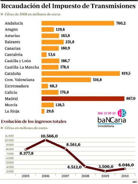 recaudacion impuestos de transmision de patrimonioseguna mano  viviendas edificios pisos casas inmuebles inmobiliaria bancaria alquiler vente bancos banco malo cataluña